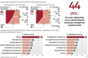 Eksperci z Europy Środkowo-Wschodniej